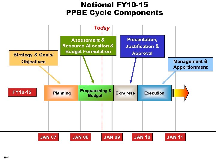 Notional FY 10 -15 PPBE Cycle Components Today Strategy & Goals/ Objectives FY 10
