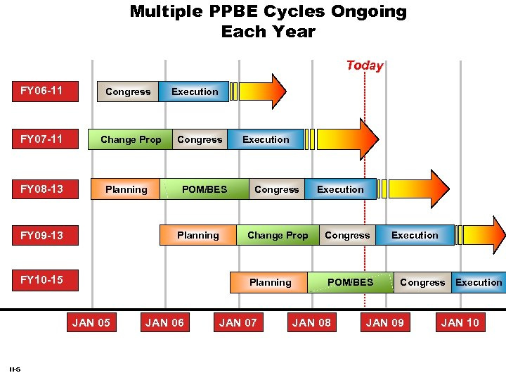 Multiple PPBE Cycles Ongoing Each Year Today FY 06 -11 FY 07 -11 FY