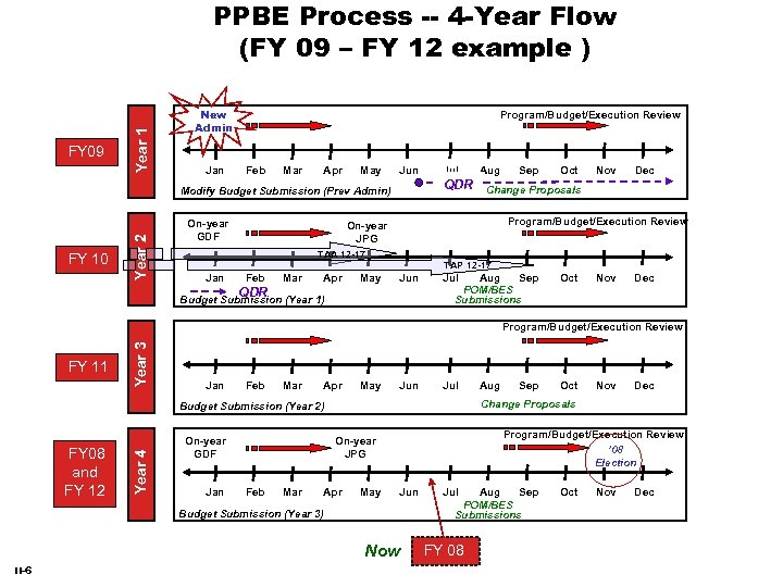 FY 09 Year 1 PPBE Process -- 4 -Year Flow (FY 09 – FY