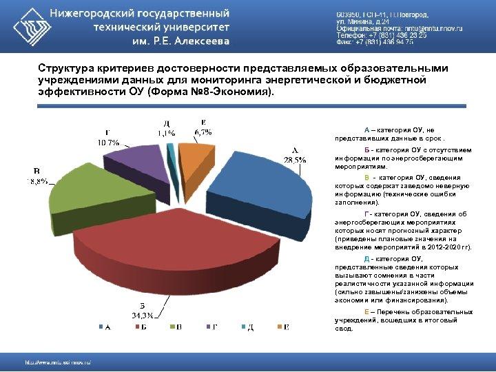 Структура критериев достоверности представляемых образовательными учреждениями данных для мониторинга энергетической и бюджетной эффективности ОУ