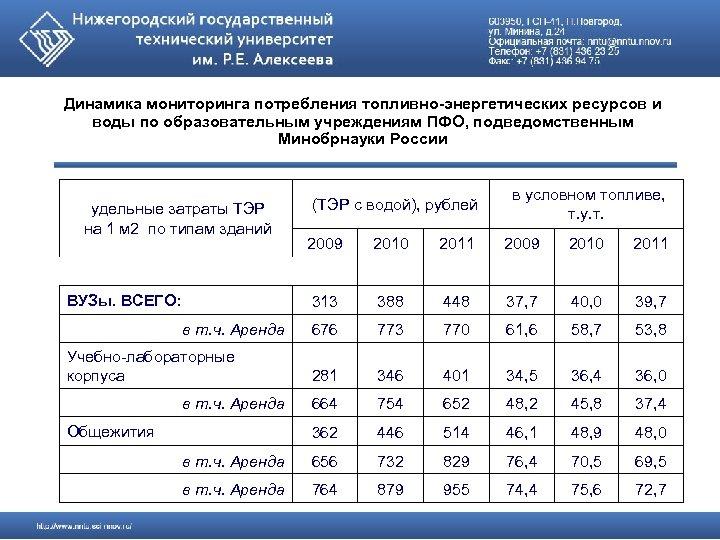 Динамика мониторинга потребления топливно-энергетических ресурсов и воды по образовательным учреждениям ПФО, подведомственным Минобрнауки России