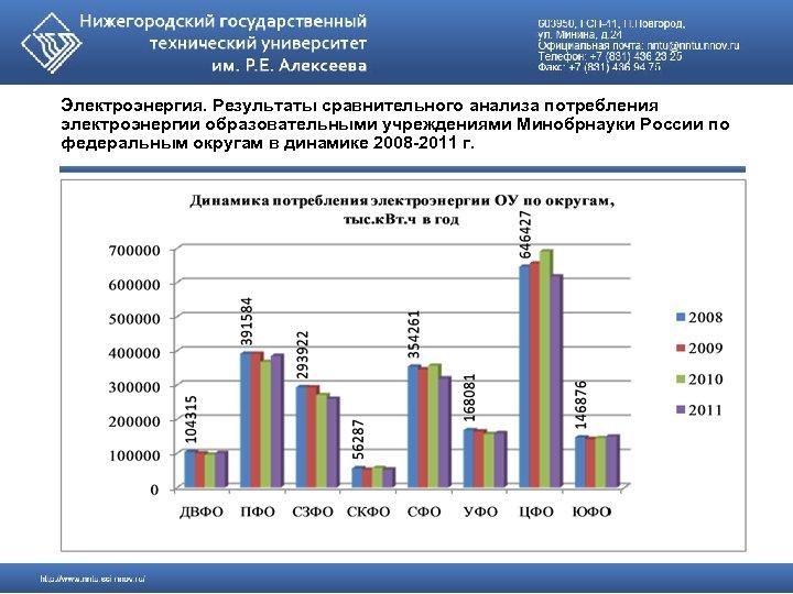 Электроэнергия. Результаты сравнительного анализа потребления электроэнергии образовательными учреждениями Минобрнауки России по федеральным округам в
