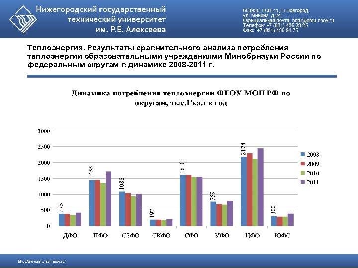 Теплоэнергия. Результаты сравнительного анализа потребления теплоэнергии образовательными учреждениями Минобрнауки России по федеральным округам в