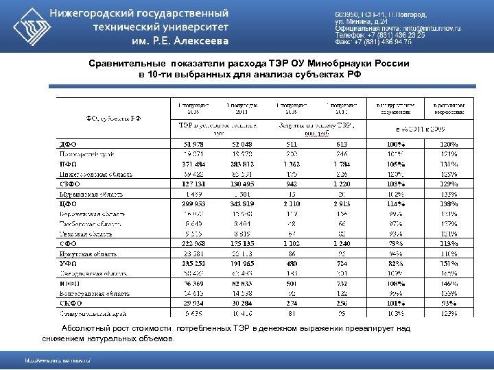 Сравнительные показатели расхода ТЭР ОУ Минобрнауки России в 10 -ти выбранных для анализа субъектах