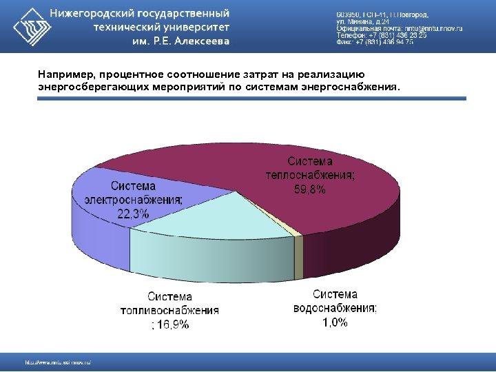 Например, процентное соотношение затрат на реализацию энергосберегающих мероприятий по системам энергоснабжения.