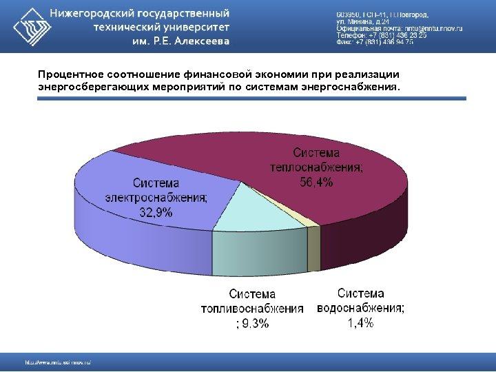 Процентное соотношение финансовой экономии при реализации энергосберегающих мероприятий по системам энергоснабжения.