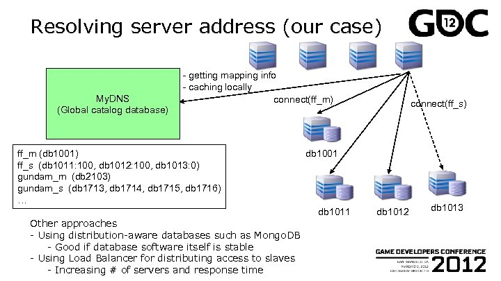 Resolving server address (our case) My. DNS (Global catalog database) - getting mapping info