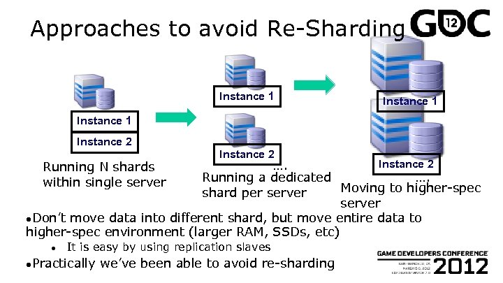 Approaches to avoid Re-Sharding Instance 1 Instance 2 …. Running a dedicated …. Moving