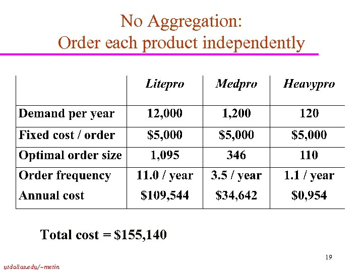 No Aggregation: Order each product independently Total cost = $155, 140 19 utdallas. edu/~metin