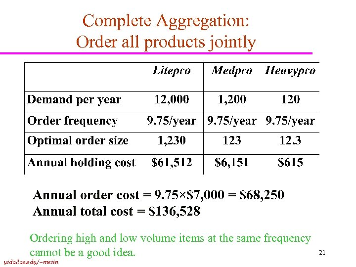 Complete Aggregation: Order all products jointly Annual order cost = 9. 75×$7, 000 =