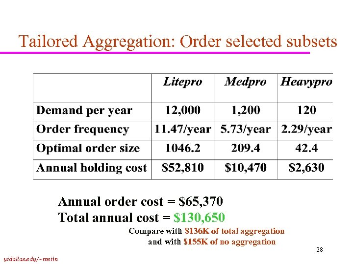 Tailored Aggregation: Order selected subsets Annual order cost = $65, 370 Total annual cost