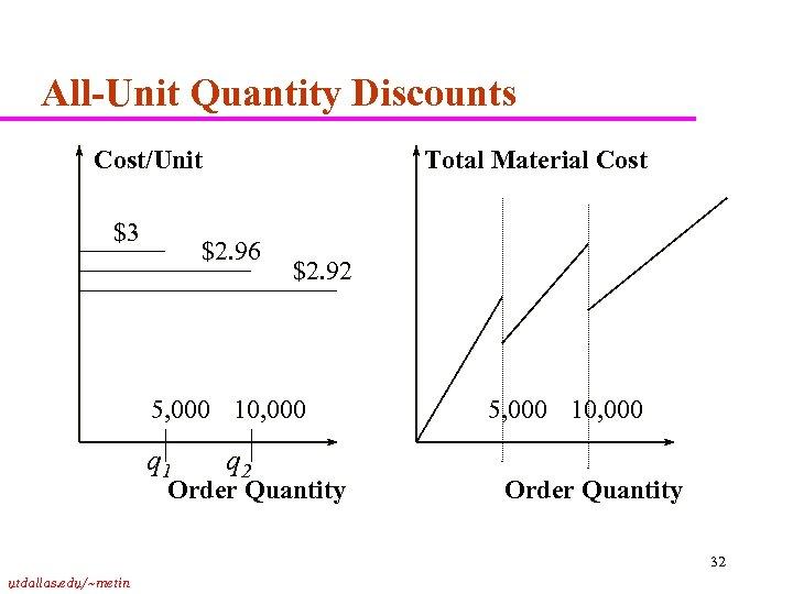 All-Unit Quantity Discounts Cost/Unit $3 Total Material Cost $2. 96 $2. 92 5, 000