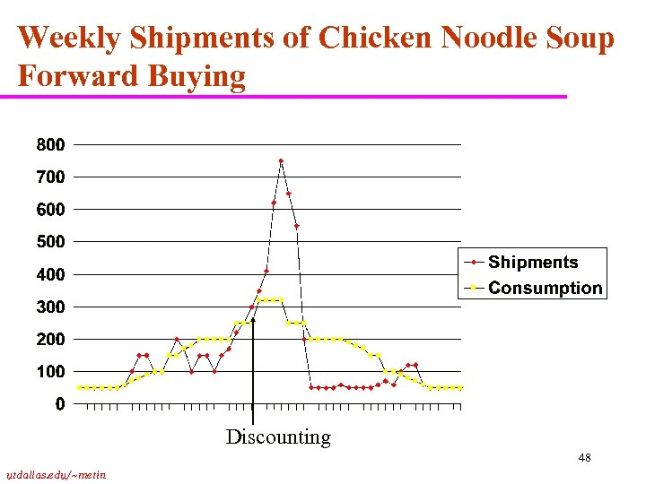 Weekly Shipments of Chicken Noodle Soup Forward Buying Discounting 48 utdallas. edu/~metin