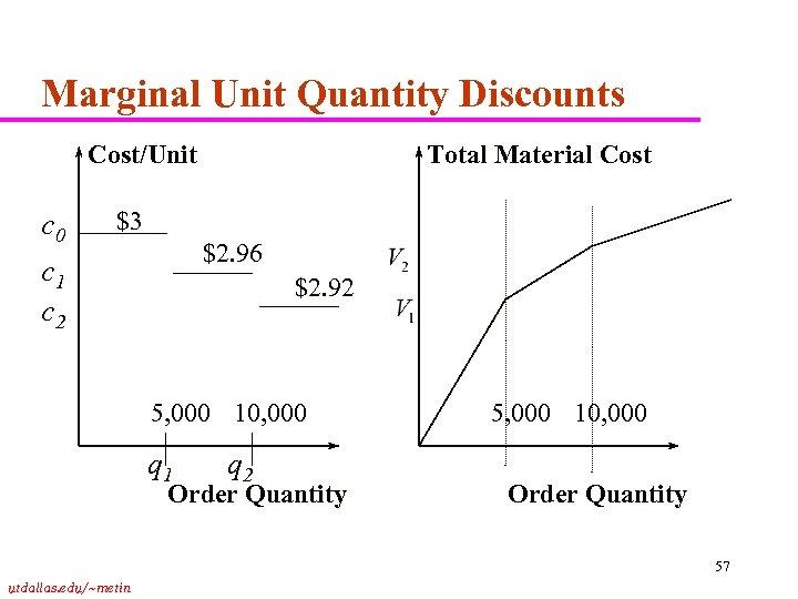 Marginal Unit Quantity Discounts Cost/Unit c 0 c 1 c 2 Total Material Cost