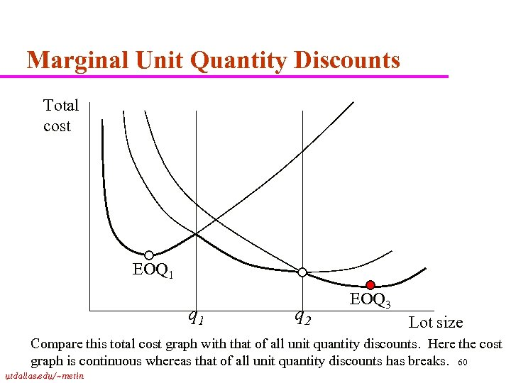 Marginal Unit Quantity Discounts Total cost EOQ 1 q 2 EOQ 3 Lot size
