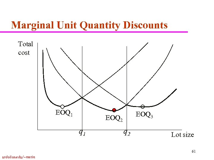 Marginal Unit Quantity Discounts Total cost EOQ 1 EOQ 3 EOQ 2 q 1