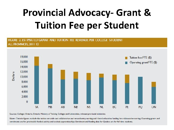 Provincial Advocacy- Grant & Tuition Fee per Student