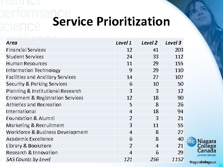 Service Prioritization Area Financial Services Student Services Human Resources Information Technology Facilities and Ancillary