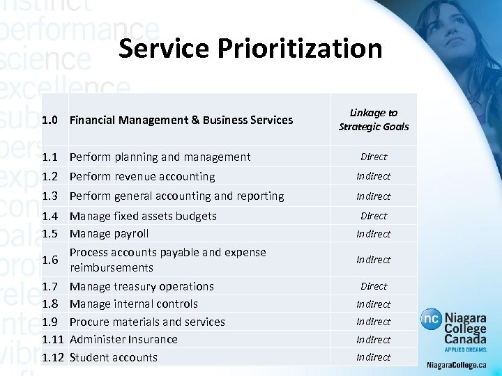 Service Prioritization 1. 0 Financial Management & Business Services 1. 1 Perform planning and