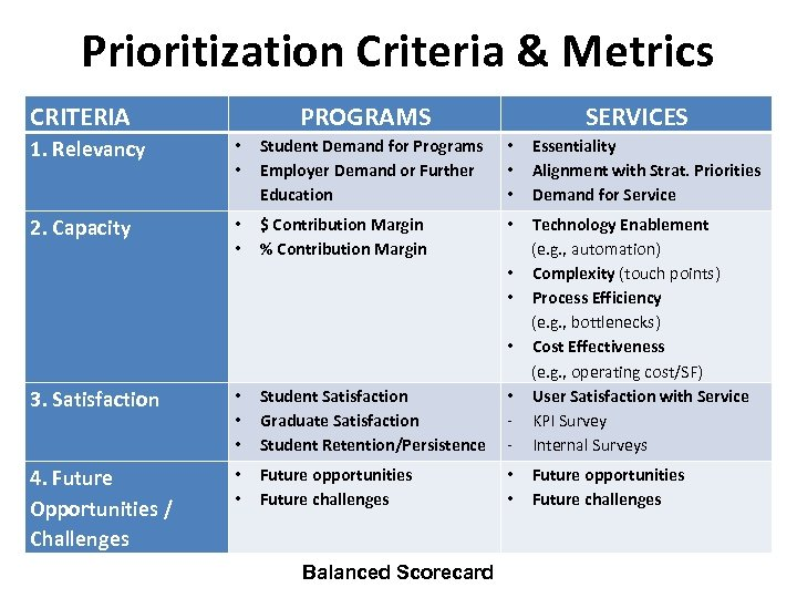 Prioritization Criteria & Metrics CRITERIA PROGRAMS SERVICES 1. Relevancy • • Student Demand for
