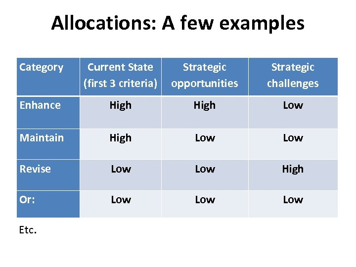 Allocations: A few examples Category Current State (first 3 criteria) Strategic opportunities Strategic challenges