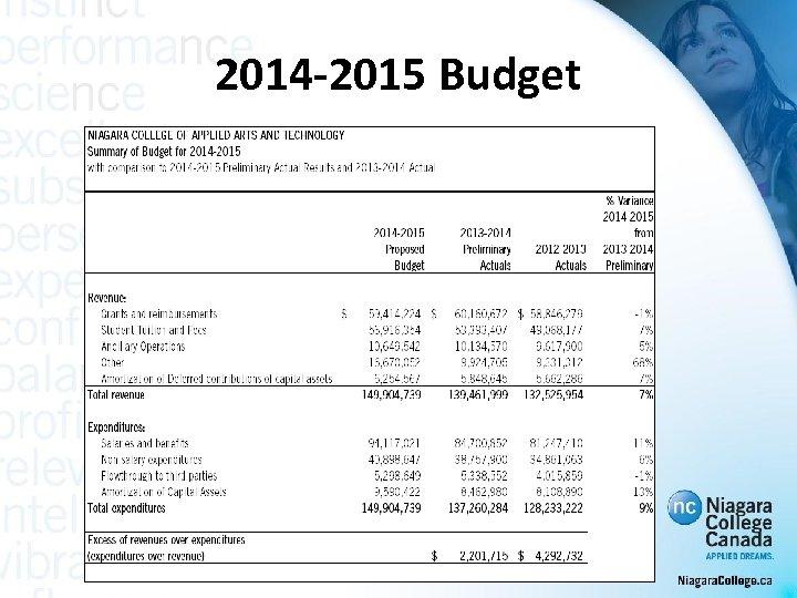 2014 -2015 Budget