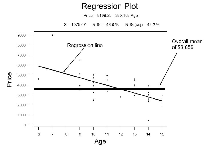 Regression Plot Price = 8198. 25 - 385. 108 Age S = 1075. 07