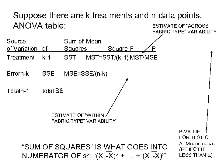 "Suppose there are k treatments and n data points. ESTIMATE OF ""ACROSS ANOVA table:"