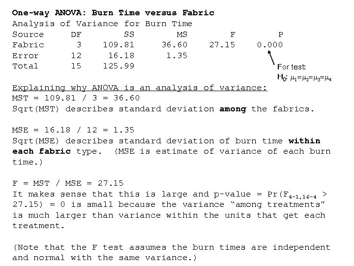 One-way ANOVA: Burn Time versus Fabric Analysis of Variance for Burn Time Source DF