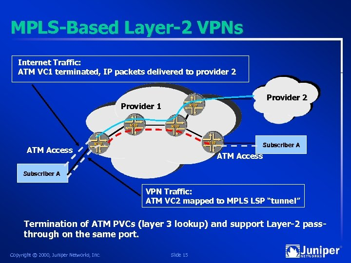 MPLS-Based Layer-2 VPNs Internet Traffic: ATM VC 1 terminated, IP packets delivered to provider