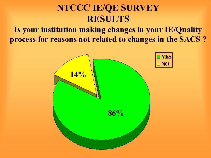 NTCCC IE/QE SURVEY RESULTS Is your institution making changes in your IE/Quality process for