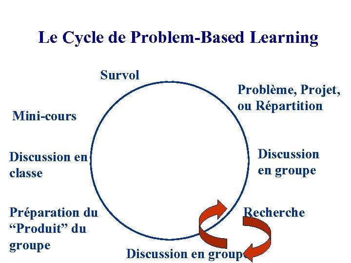 Le Cycle de Problem-Based Learning Survol Mini-cours Problème, Projet, ou Répartition Discussion en groupe