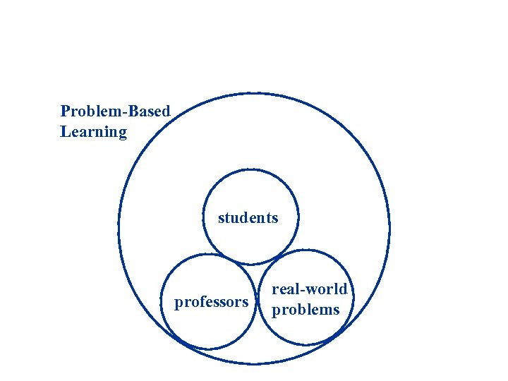 Problem-Based Learning students professors real-world problems