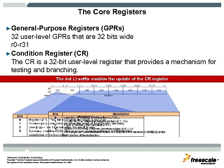 The Core Registers ►General-Purpose Registers (GPRs) 32 user-level GPRs that are 32 bits wide