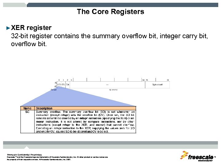 The Core Registers ►XER register 32 -bit register contains the summary overflow bit, integer