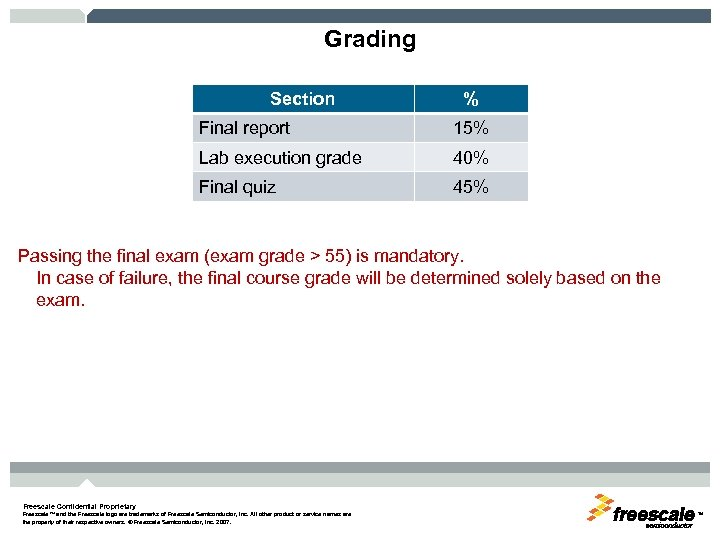 Grading Section % Final report 15% Lab execution grade 40% Final quiz 45% Passing