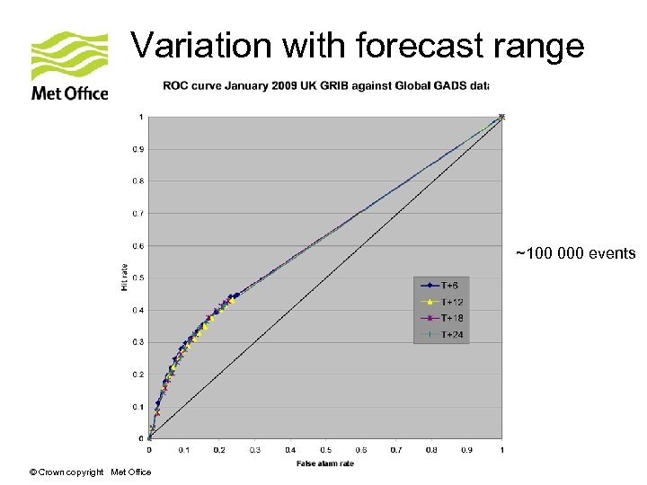 Variation with forecast range ~100 000 events © Crown copyright Met Office