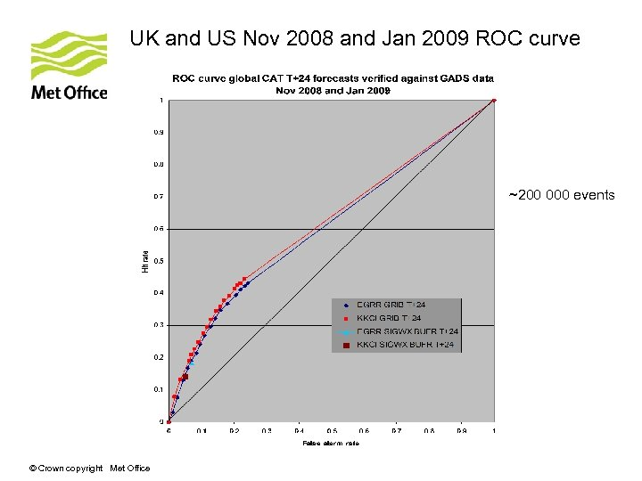 UK and US Nov 2008 and Jan 2009 ROC curve ~200 000 events ©