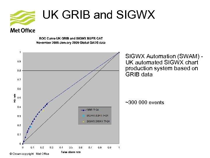UK GRIB and SIGWX Automation (SWAM) UK automated SIGWX chart production system based on