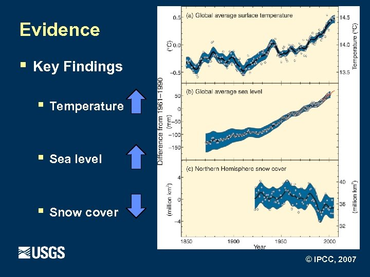 Evidence § Key Findings § Temperature § Sea level § Snow cover © IPCC,