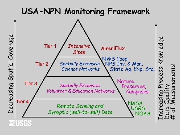 Tier 1 Tier 2 Tier 3 Tier 4 Intensive Sites Ameri. Flux NWS Coop