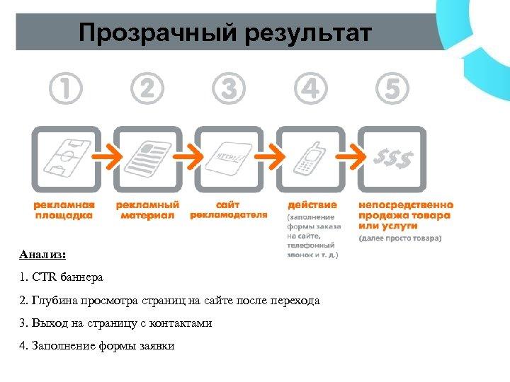 Прозрачный результат Анализ: 1. CTR баннера 2. Глубина просмотра страниц на сайте после перехода