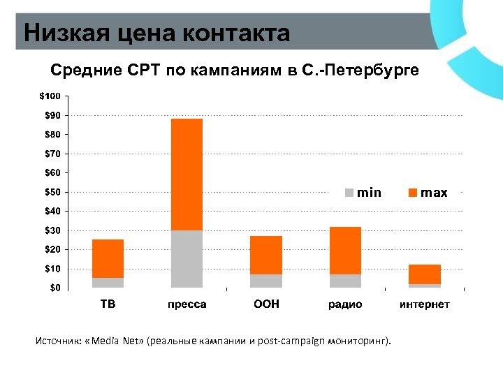 Низкая цена контакта Средние CPT по кампаниям в С. -Петербурге Источник: «Media Net» (реальные