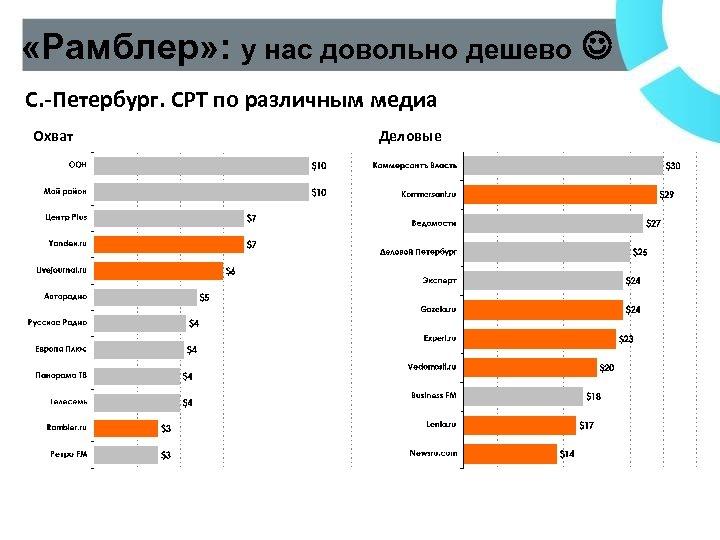 «Рамблер» : у нас довольно дешево С. -Петербург. CPT по различным медиа Охват