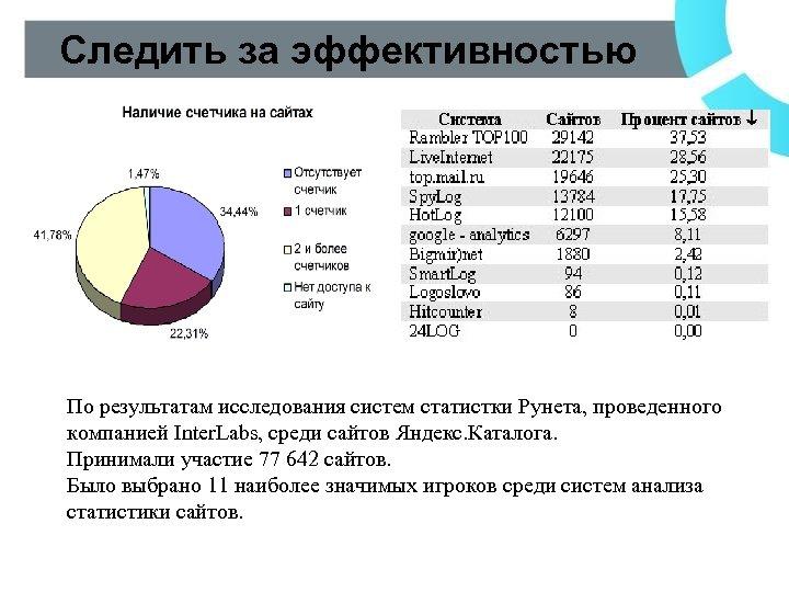 Следить за эффективностью По результатам исследования систем статистки Рунета, проведенного компанией Inter. Labs, среди