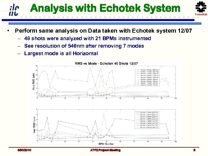 Analysis with Echotek System • Perform same analysis on Data taken with Echotek system