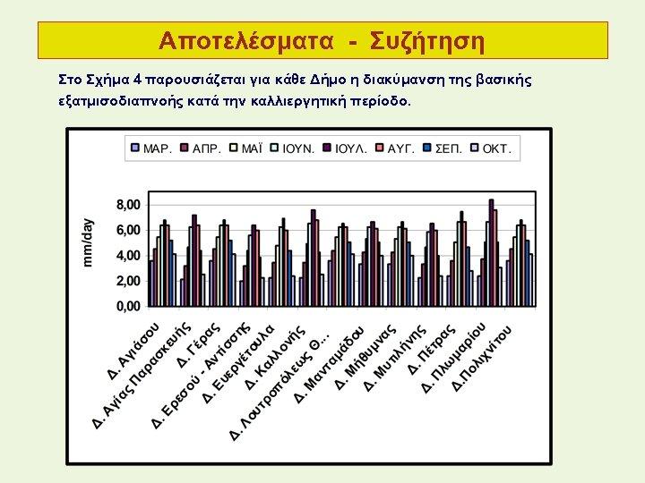 Αποτελέσματα - Συζήτηση Στo Σχήμα 4 παρουσιάζεται για κάθε Δήμο η διακύμανση της βασικής