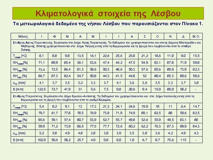 Κλιματολογικά στοιχεία της Λέσβου Τα μετεωρολογικά δεδομένα της νήσου Λέσβου παρουσιάζονται στον Πίνακα 1.