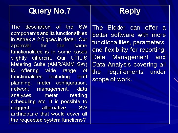 Query No. 7 Reply The description of the SW components and its functionalities in