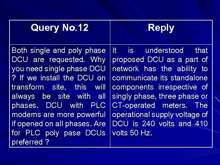 Query No. 12 Reply Both single and poly phase DCU are requested. Why you
